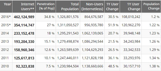 internet users in India data in 2016