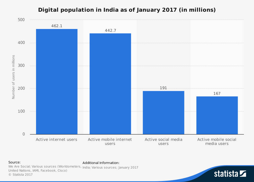 India digital Population as on Jan 2017