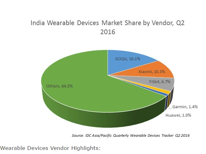 Market share of wearable devices in India