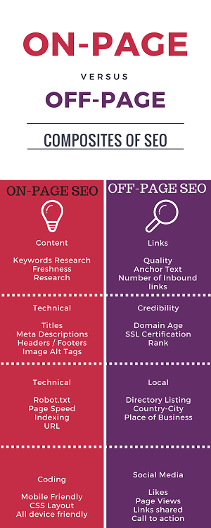 On-Page & Off-Page SEO 2018