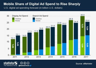 mobile share of digital ad spend US 2017