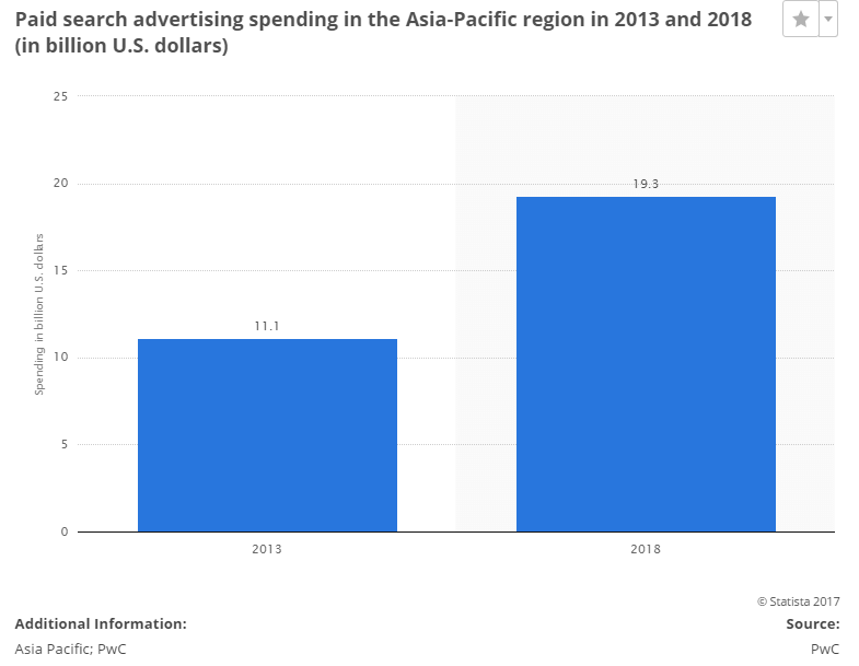 asia pacific paid search ad spending