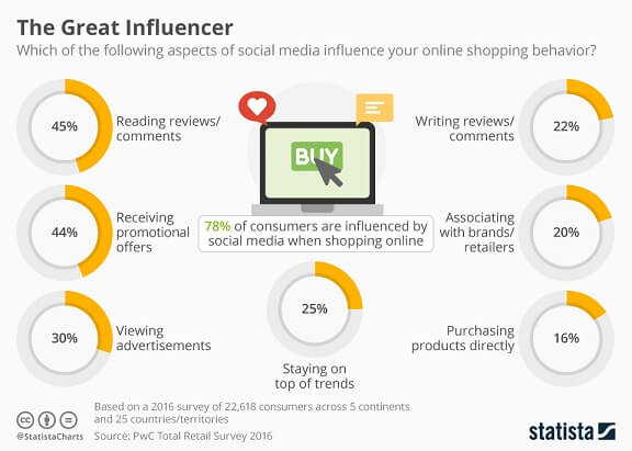 social media shopping influence 2017