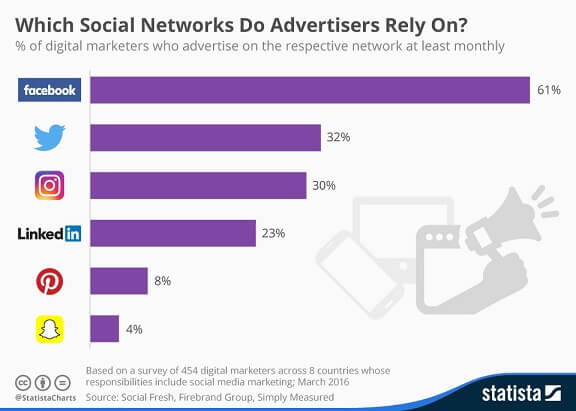Top social networks of advertisers