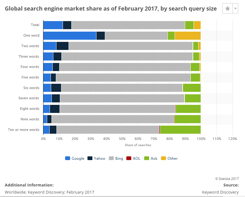 Google Search engine market share by query and keyword size