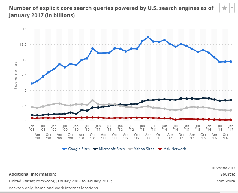 Search queries by U.S. search engines