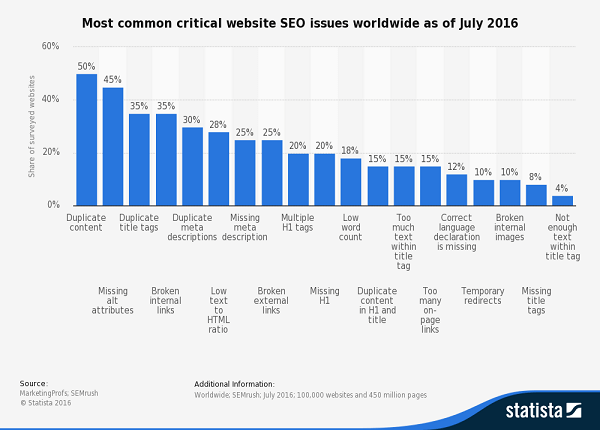 critical website seo issues