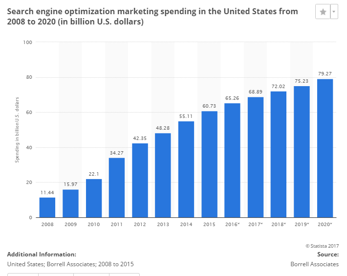 SEO Spending in U.S.