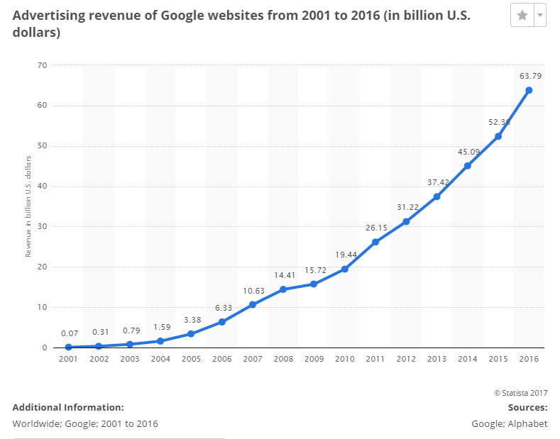 advertising revenue of google websites