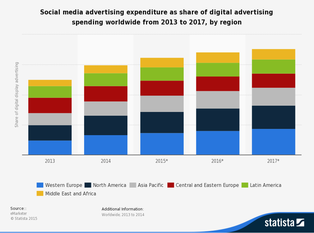 social media advertising expenditure report 2017