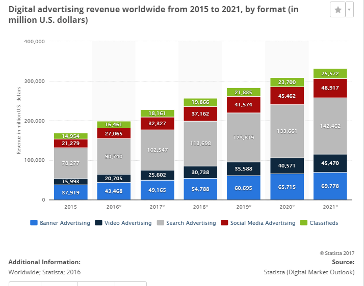 digital advertisement revenue worldwide