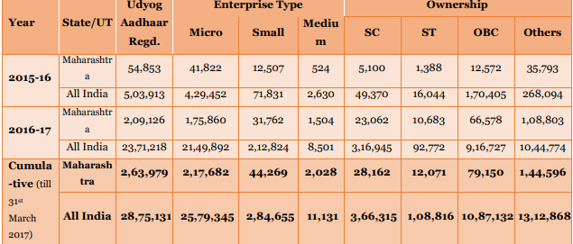 no of udyog aadhar registered enterprieses in Maharashtra & India 2017 including Thane
